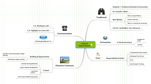 Mind Map: Faces of Citizen Science