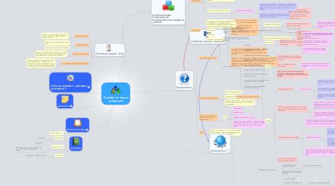Mind Map: Travailler en réseau collaboratif