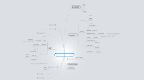 Mind Map: Interactions in the Environment