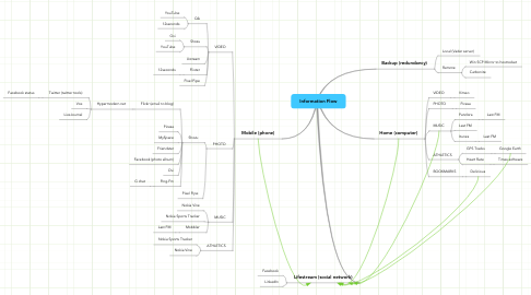 Mind Map: Information Flow
