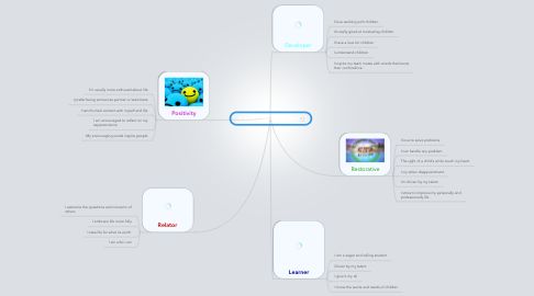 Mind Map: Jequeta's Gallup Strenghts