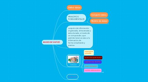 Mind Map: 5 Ideas para fortalecer la educación por linea
