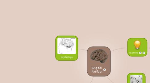 Mind Map: Digital Artifact