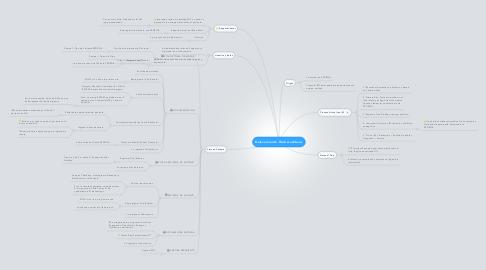 Mind Map: Relevamiento Web Auditivos