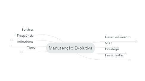 Mind Map: Manutenção Evolutiva