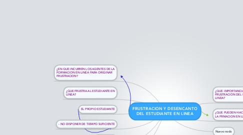 Mind Map: FRUSTRACION Y DESENCANTO DEL ESTUDIANTE EN LINEA