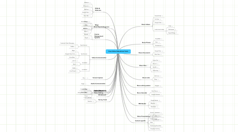 Mind Map: Free Online Educational Tools