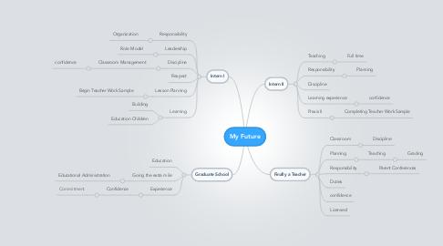 Mind Map: My Future