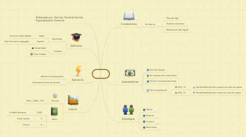 Mind Map: EVA