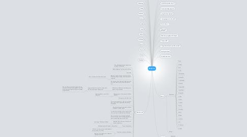 Mind Map: Beatrice
