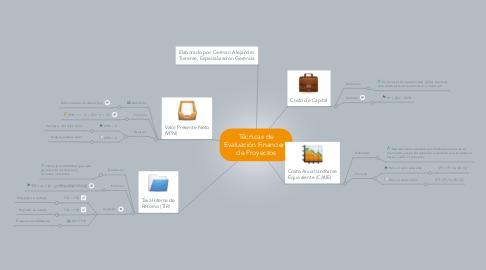 Mind Map: Técnicas de Evaluación Financiera de Proyectos