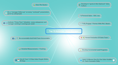 Mind Map: Top 10 Activities - Sales Manager