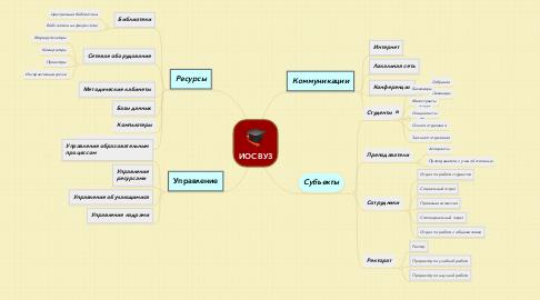 Mind Map: ИОС ВУЗ