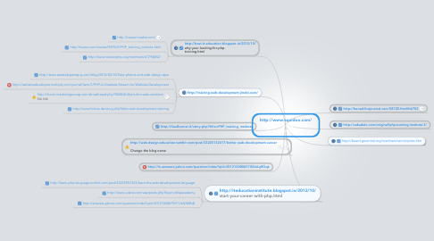 Mind Map: http://www.squidoo.com/ learn-web-designing-for- an-excellent-career