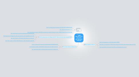 Mind Map: Agile  Squidoo.com php web development company