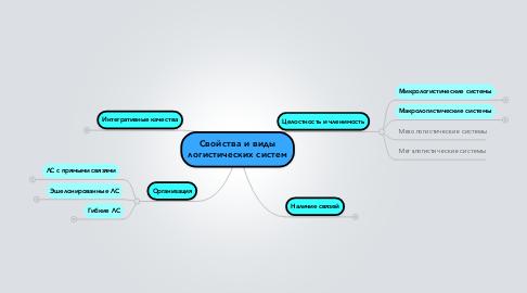 Mind Map: Свойства и виды логистических систем