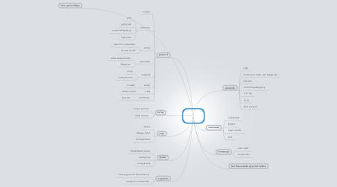 Mind Map: Personer til Fantasy