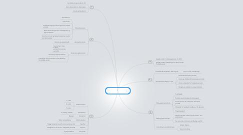 Mind Map: Analyse af digitalt didaktisk læremiddel
