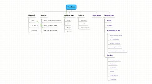 Mind Map: Trendbüro