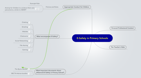 Mind Map: E-Safety in Primary Schools