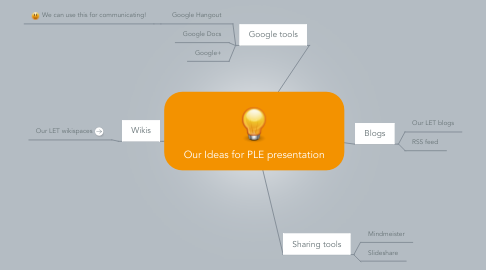 Mind Map: Our Ideas for PLE presentation