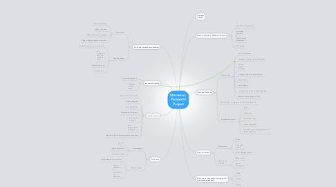Mind Map: Staruwan, Prosports Project