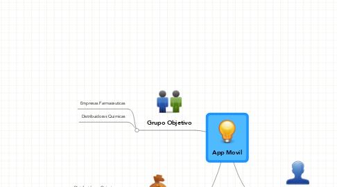 Mind Map: App Movil