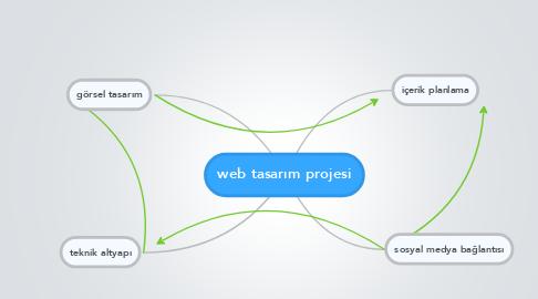 Mind Map: web tasarım projesi