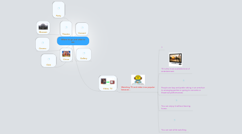 Mind Map: Where to go and what to see.