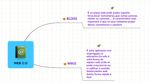 Mind Map: WEB 2.O