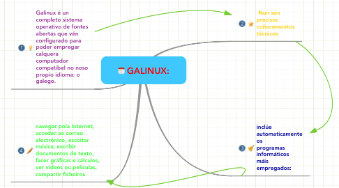 Mind Map: GALINUX: