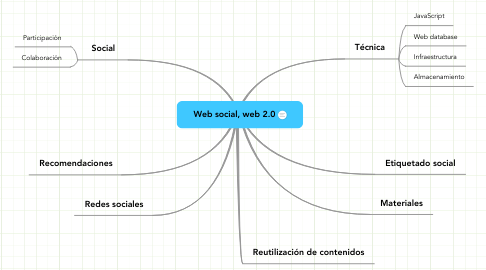 Mind Map: Web social, web 2.0