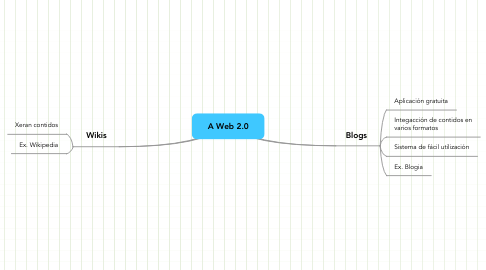 Mind Map: A Web 2.0