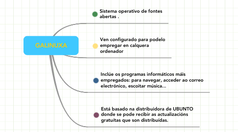 Mind Map: GALINUXA