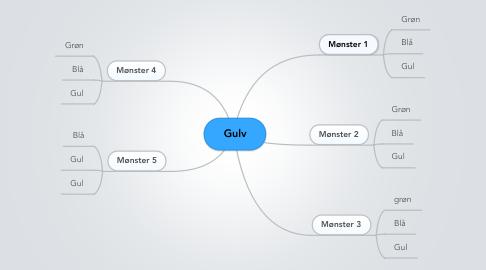 Mind Map: Gulv
