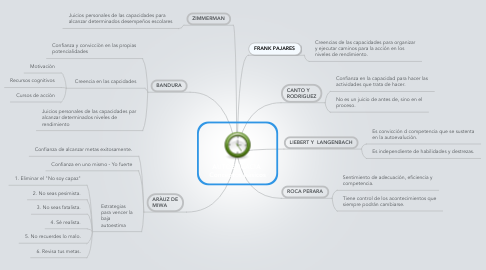 Mind Map: AUTOEFICACIA  Conceptos bàsicos