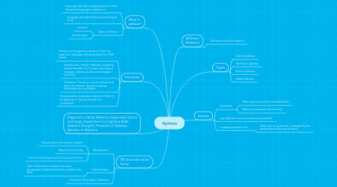 Mind Map: Aphasia