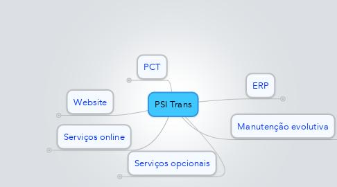 Mind Map: PSI Trans