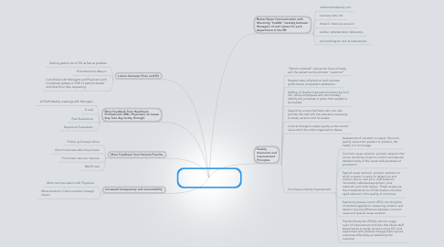 Mind Map: Administrator for the cardiac service line: How I  Coordinate Care