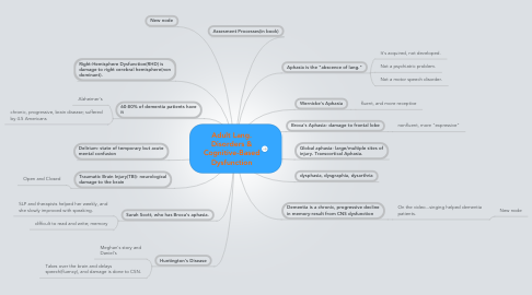 Mind Map: Adult Lang. Disorders & Cognitive-Based Dysfunction