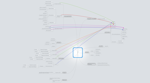 Mind Map: Neo-Analytic/Ego