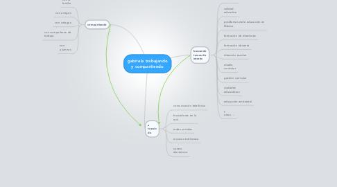 Mind Map: gabriela trabajando y compartiendo