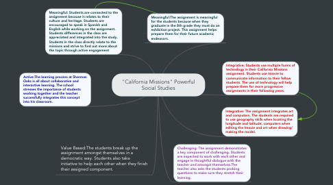 """Mind Map: """"California Missions"""" Powerful Social Studies"""