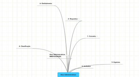 Mind Map: Atos Administrativos