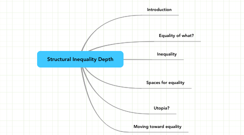 Mind Map: Structural Inequality Depth