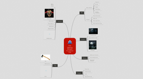 Mind Map: Film Opening Synopsis for a Horror Film