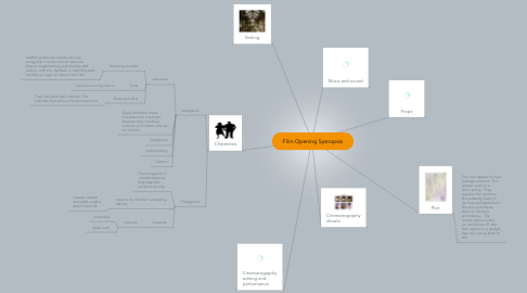 Mind Map: Film Opening Sysnopsis