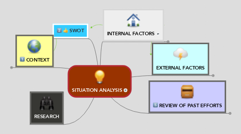 Mind Map: SITUATION ANALYSIS