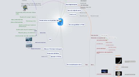 Mind Map: MAA