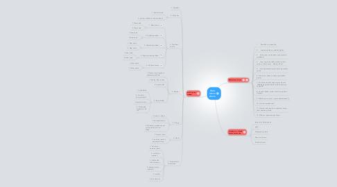 Mind Map: Web hlavní strana